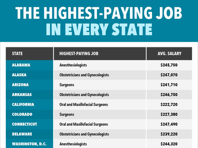 What is the highest paying modeling job?